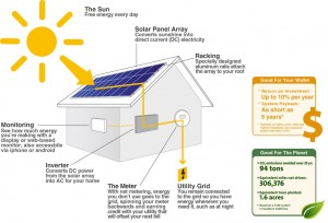 How-Solar-Works2